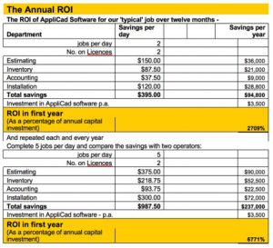 Right time to invest in professional roofing software. Table shows annual savings achieved on average of 2 or 5 jobs per day